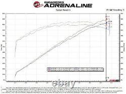 Afe Piste Carbone Fibre Prise D'air Froid Pour 18 Jeep Grand Cherokee Trackhawk 6.2l